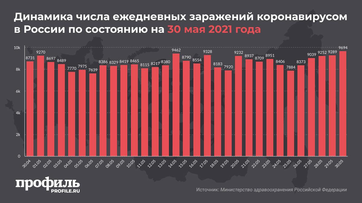 Динамика числа ежедневных заражений коронавирусом в России по состоянию на 30 мая 2021 года