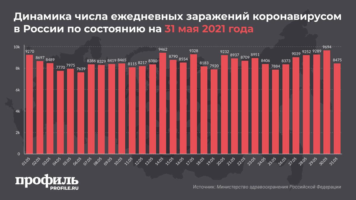 Динамика числа ежедневных заражений коронавирусом в России по состоянию на 31 мая 2021 года