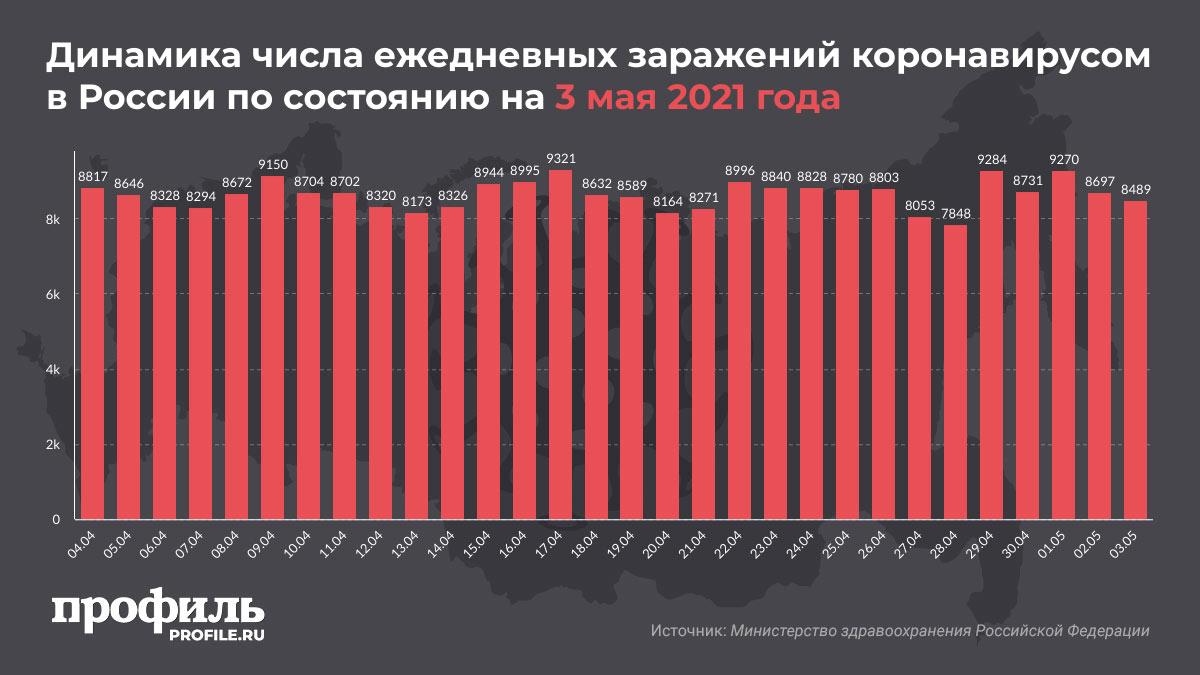 Динамика числа ежедневных заражений коронавирусом в России по состоянию на 3 мая 2021 года
