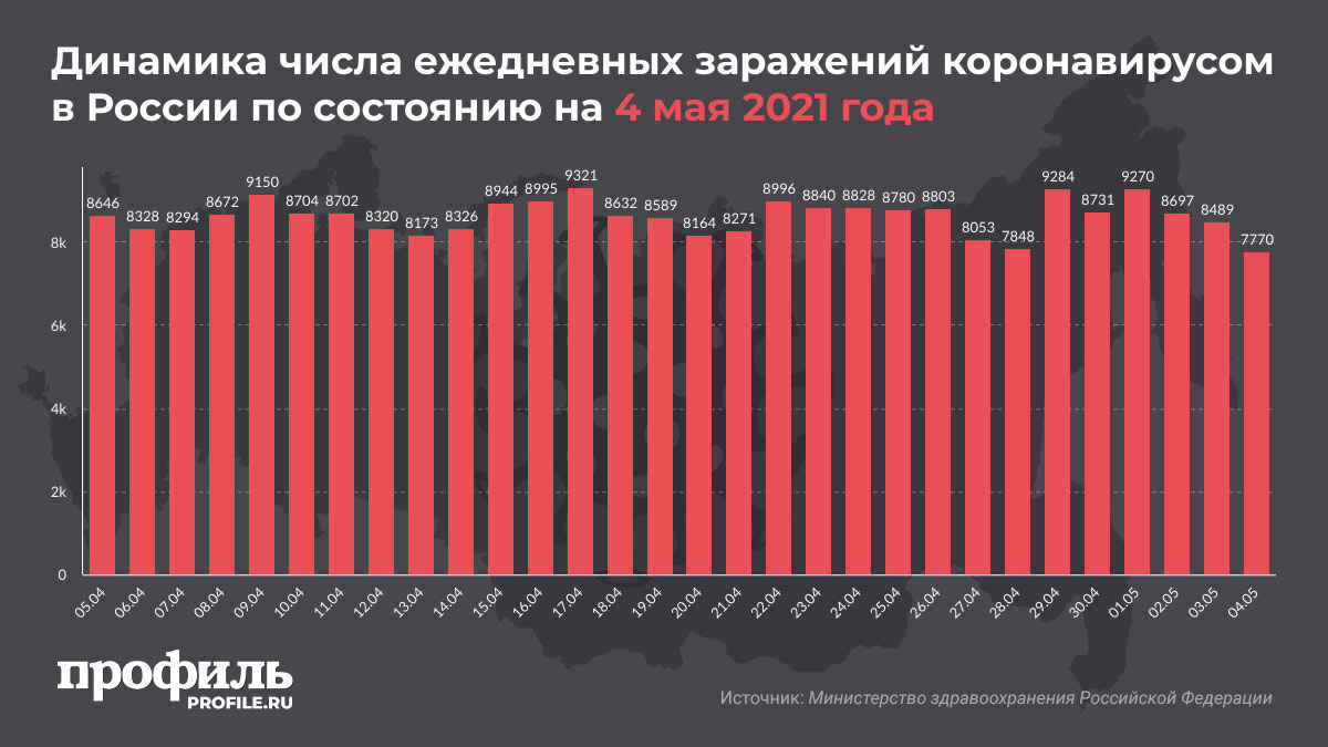Динамика числа ежедневных заражений коронавирусом в России по состоянию на 4 мая 2021 года