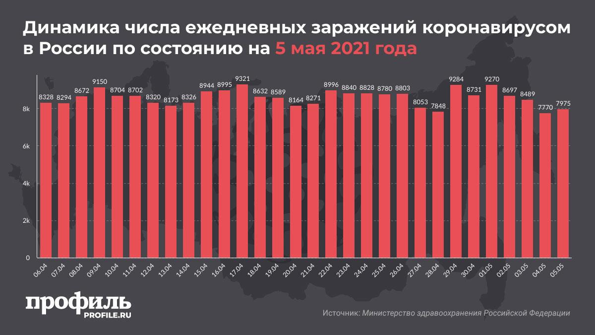 Динамика числа ежедневных заражений коронавирусом в России по состоянию на 5 мая 2021 года