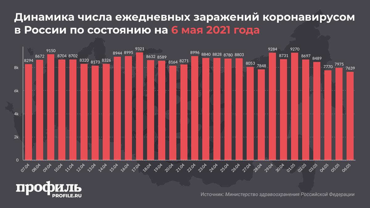 Динамика числа ежедневных заражений коронавирусом в России по состоянию на 6 мая 2021 года