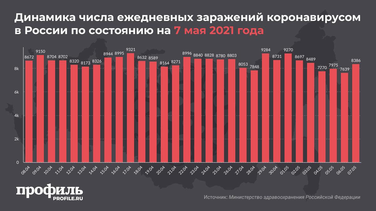 Динамика числа ежедневных заражений коронавирусом в России по состоянию на 7 мая 2021 года