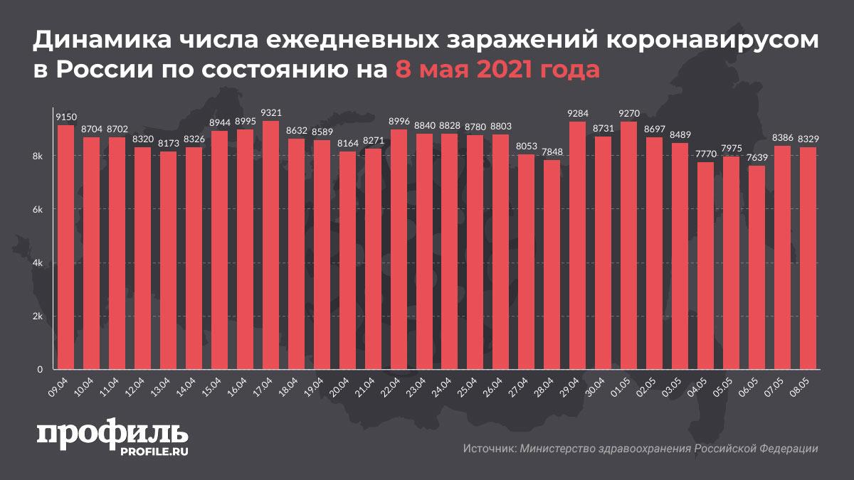 Динамика числа ежедневных заражений коронавирусом в России по состоянию на 8 мая 2021 года