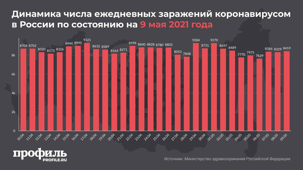 Динамика числа ежедневных заражений коронавирусом в России по состоянию на 9 мая 2021 года