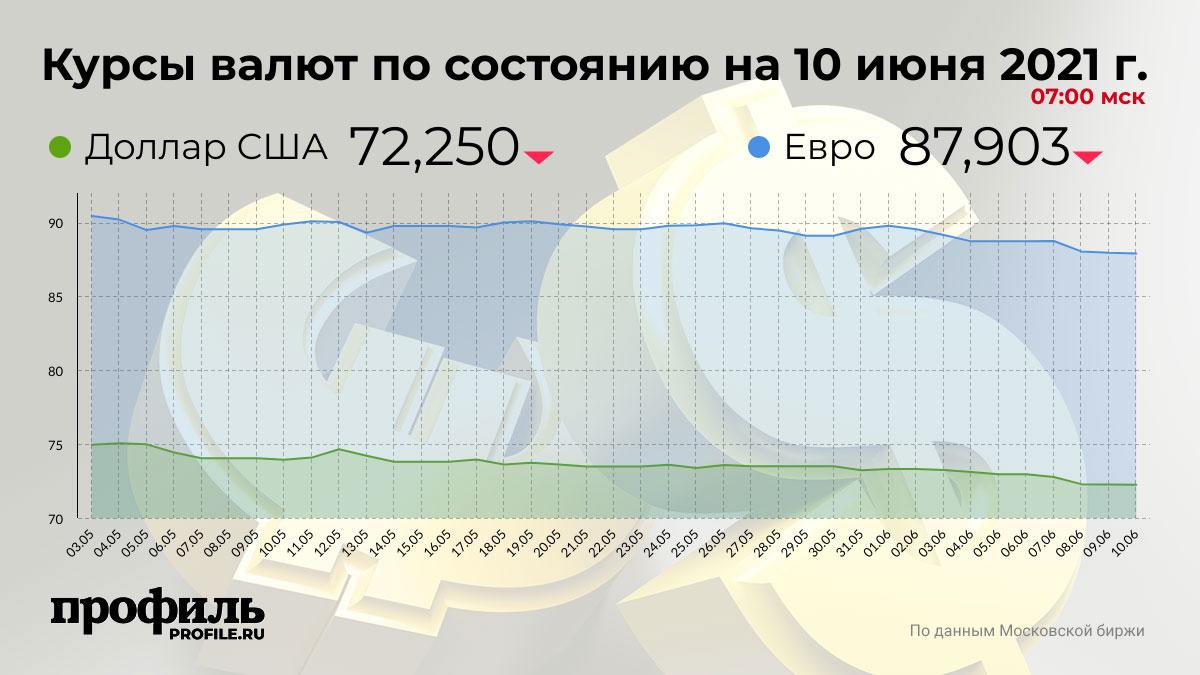 Курсы валют по состоянию на 10 июня 2021 г. 07:00 мск