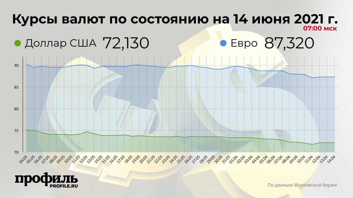 Курсы валют по состоянию на 14 июня 2021 г. 07:00 мск