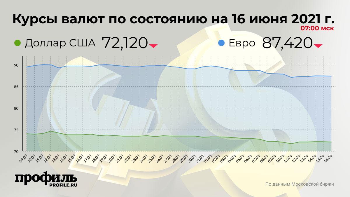 Курсы валют по состоянию на 16 июня 2021 г. 07:00 мск
