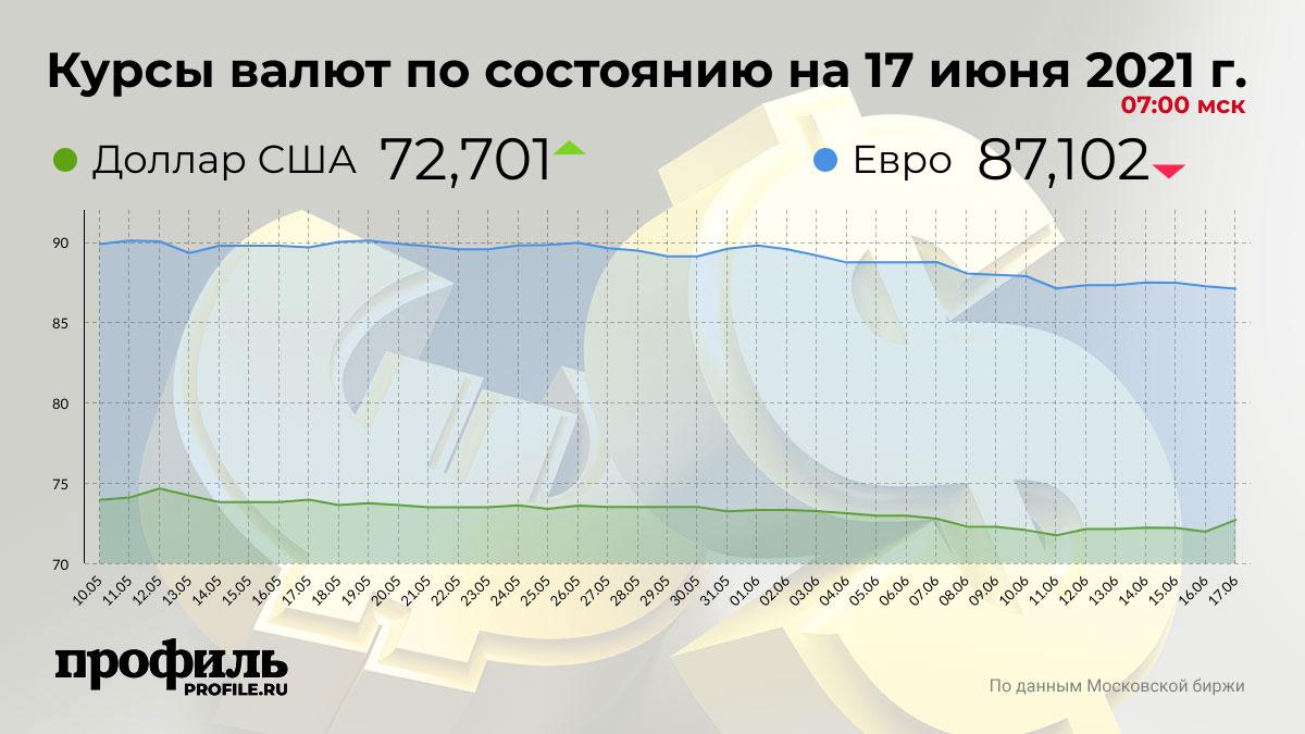 Курсы валют по состоянию на 17 июня 2021 г. 07:00 мск