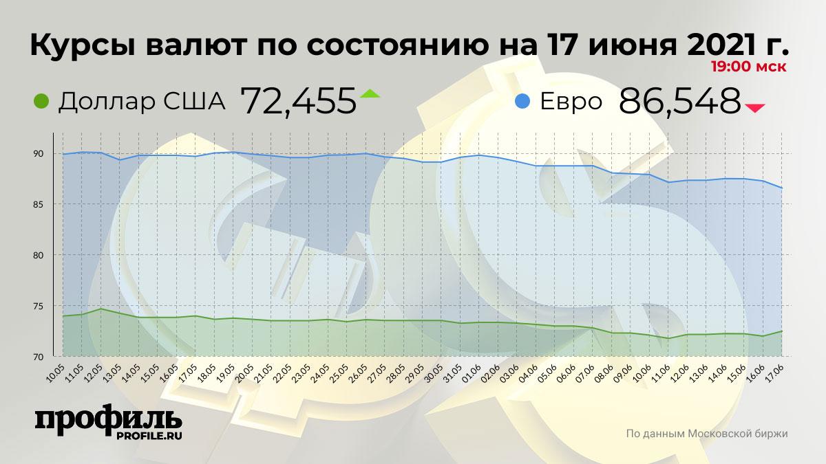 Курсы валют по состоянию на 17 июня 2021 г. 19:00 мск