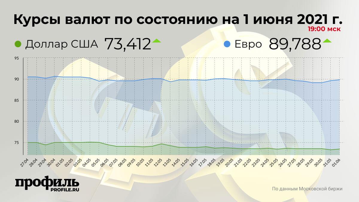 Курсы валют по состоянию на 1 июня 2021 г. 19:00 мск