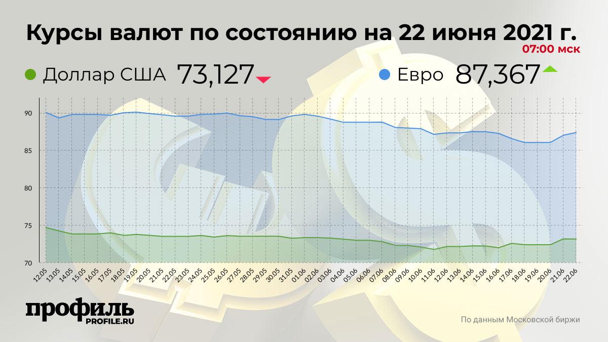 Курсы валют по состоянию на 22 июня 2021 г. 07:00 мск