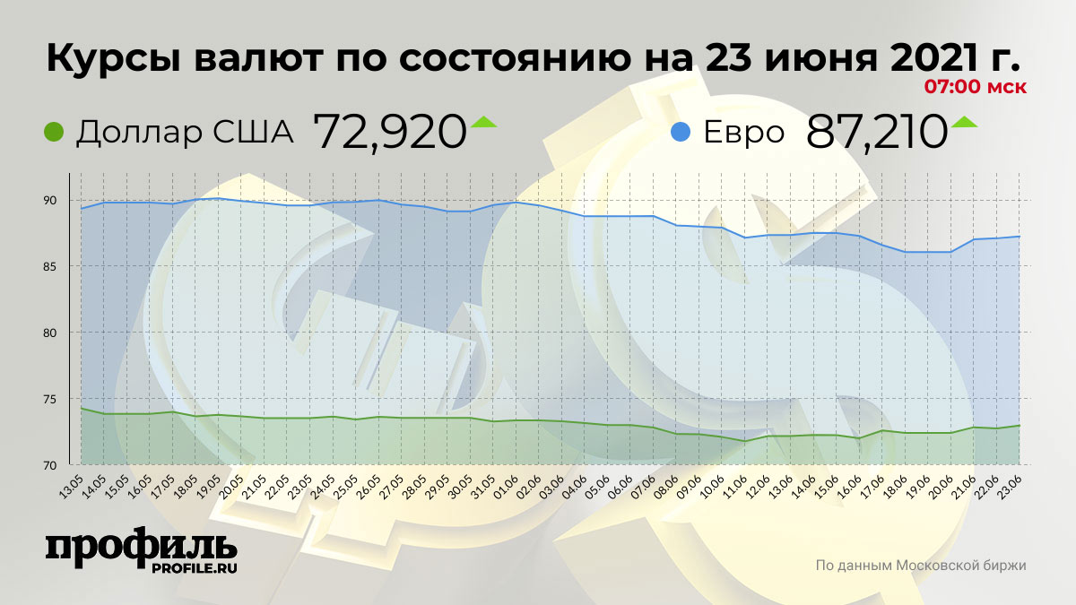 Курсы валют по состоянию на 23 июня 2021 г. 07:00 мск