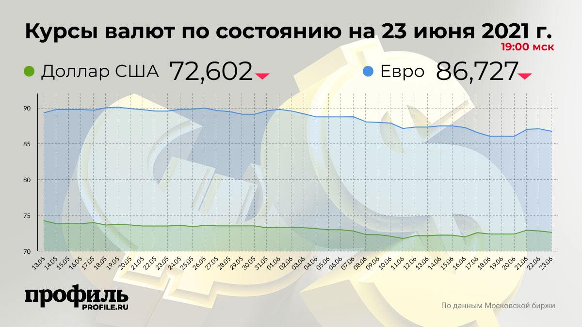 Курсы валют по состоянию на 23 июня 2021 г. 19:00 мск