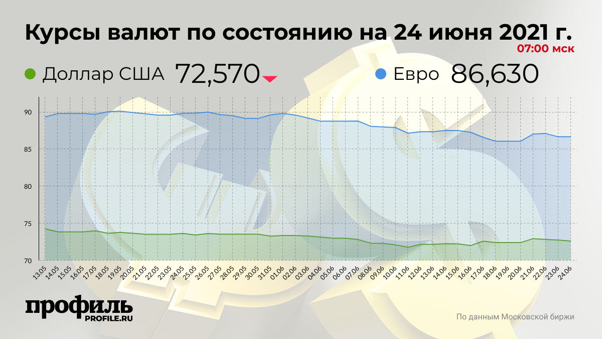 Курсы валют по состоянию на 24 июня 2021 г. 07:00 мск