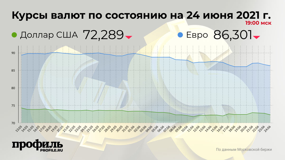 Курсы валют по состоянию на 24 июня 2021 г. 19:00 мск