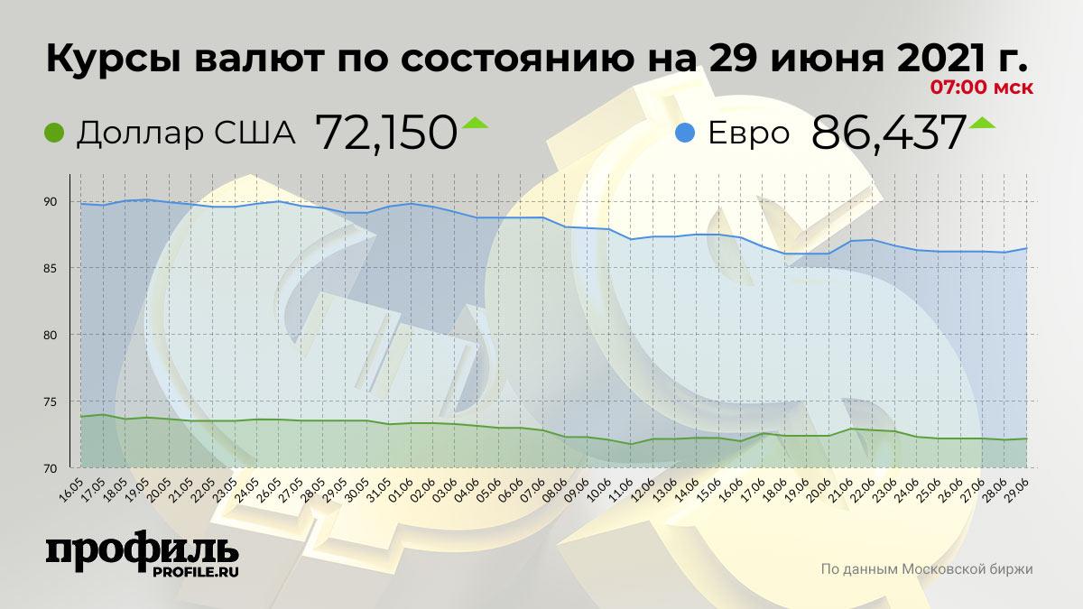 Курсы валют по состоянию на 29 июня 2021 г. 07:00 мск