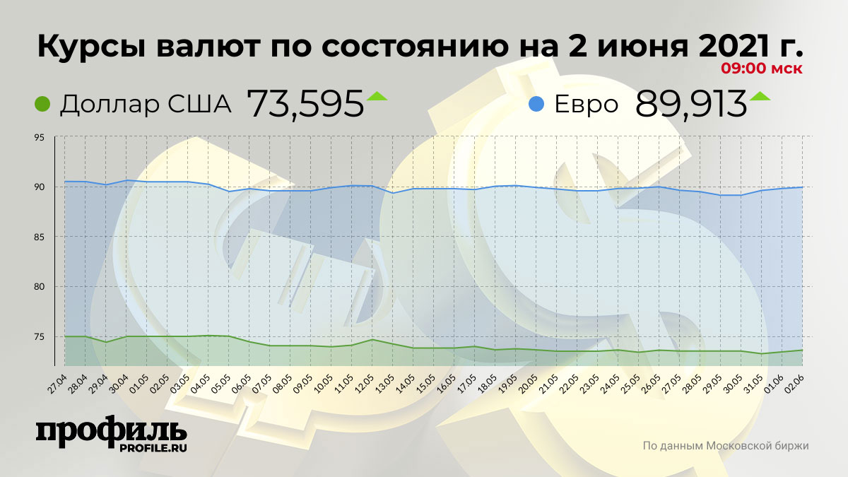Курсы валют по состоянию на 2 июня 2021 г. 09:00 мск
