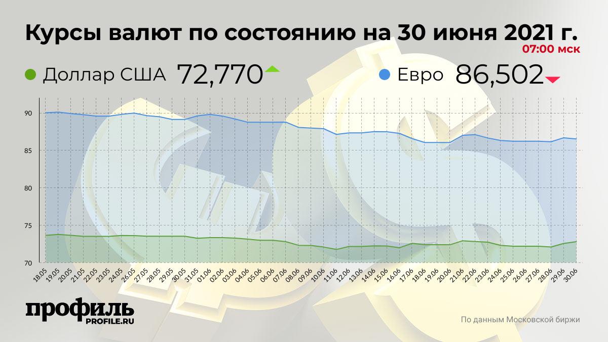 Курсы валют по состоянию на 30 июня 2021 г. 07:00 мск