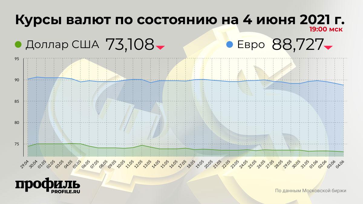 Курсы валют по состоянию на 4 июня 2021 г. 19:00 мск