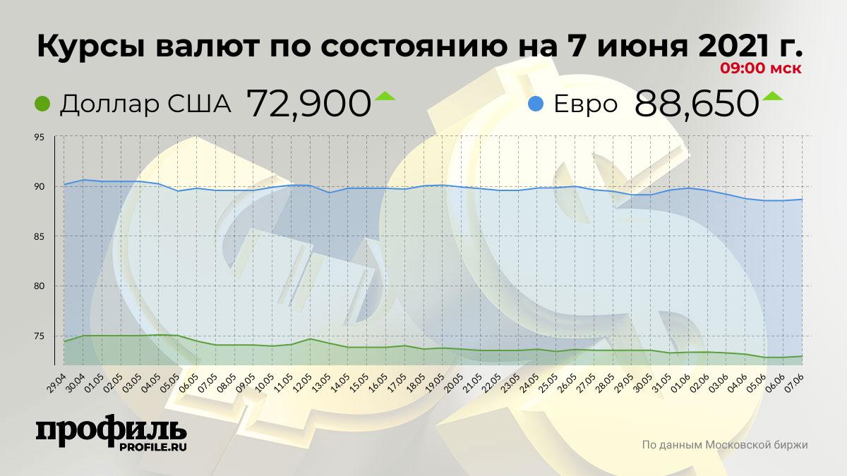 Курсы валют по состоянию на 7 июня 2021 г. 09:00 мск