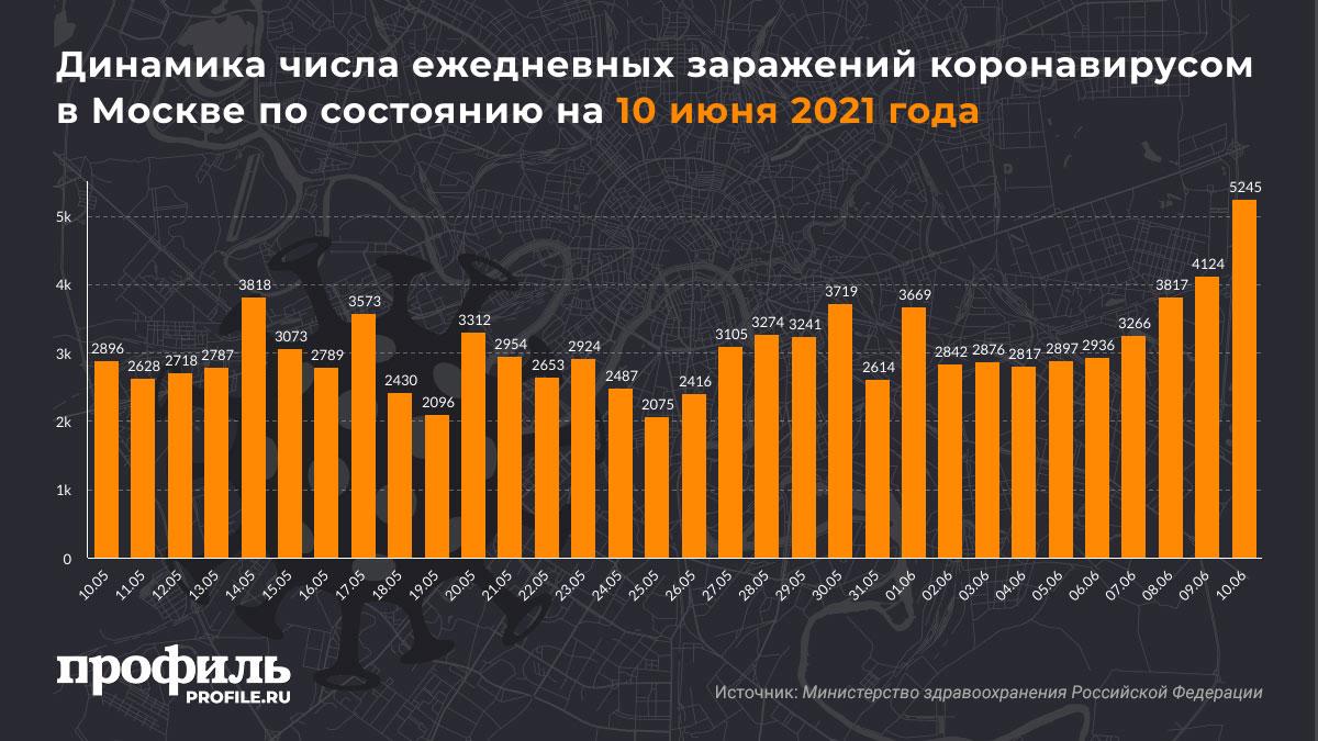 Динамика числа ежедневных заражений коронавирусом в Москве по состоянию на 10 июня 2021 года