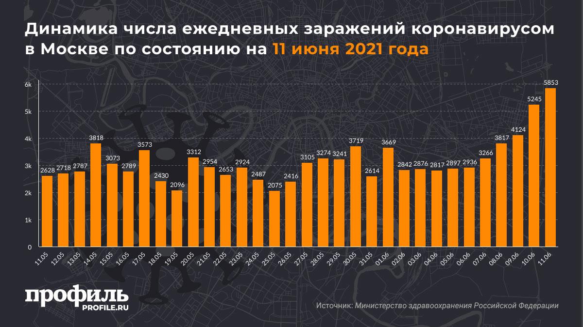 Динамика числа ежедневных заражений коронавирусом в Москве по состоянию на 11 июня 2021 года