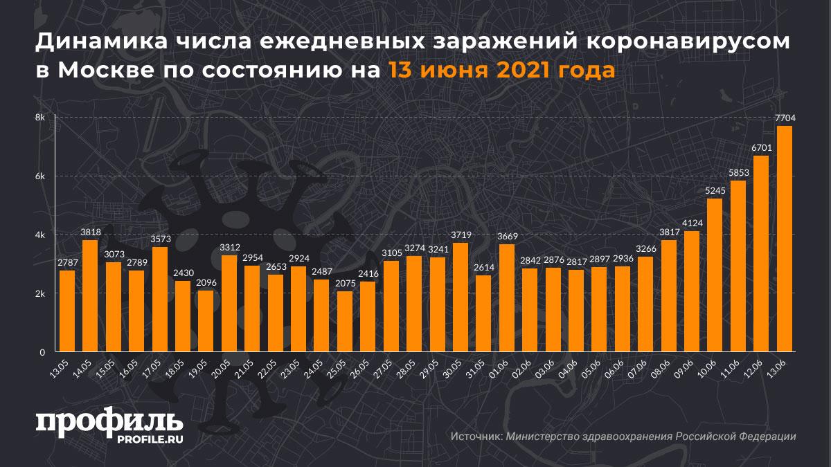 Динамика числа ежедневных заражений коронавирусом в Москве по состоянию на 13 июня 2021 года