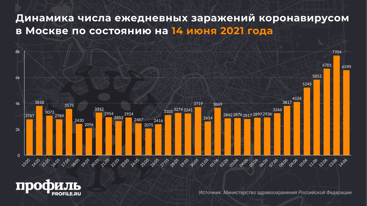 Динамика числа ежедневных заражений коронавирусом в Москве по состоянию на 14 июня 2021 года