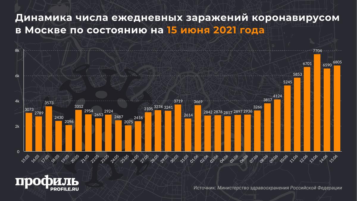 Динамика числа ежедневных заражений коронавирусом в Москве по состоянию на 15 июня 2021 года