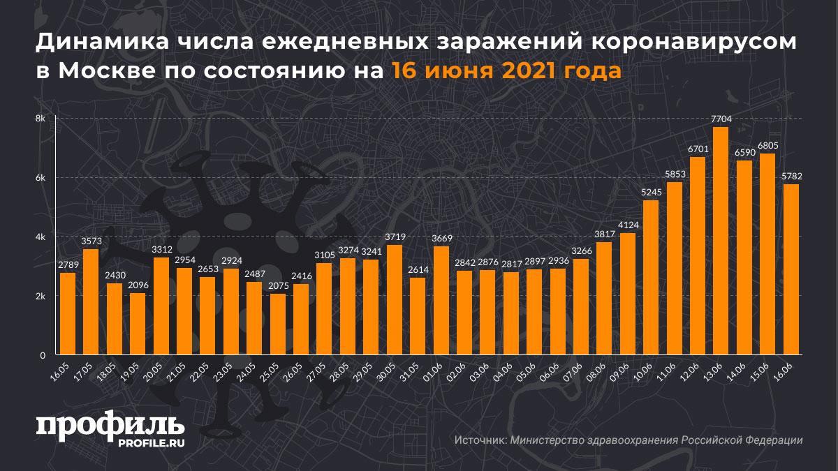 Динамика числа ежедневных заражений коронавирусом в Москве по состоянию на 16 июня 2021 года