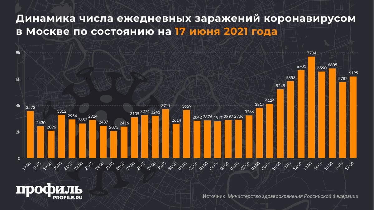 Динамика числа ежедневных заражений коронавирусом в Москве по состоянию на 17 июня 2021 года