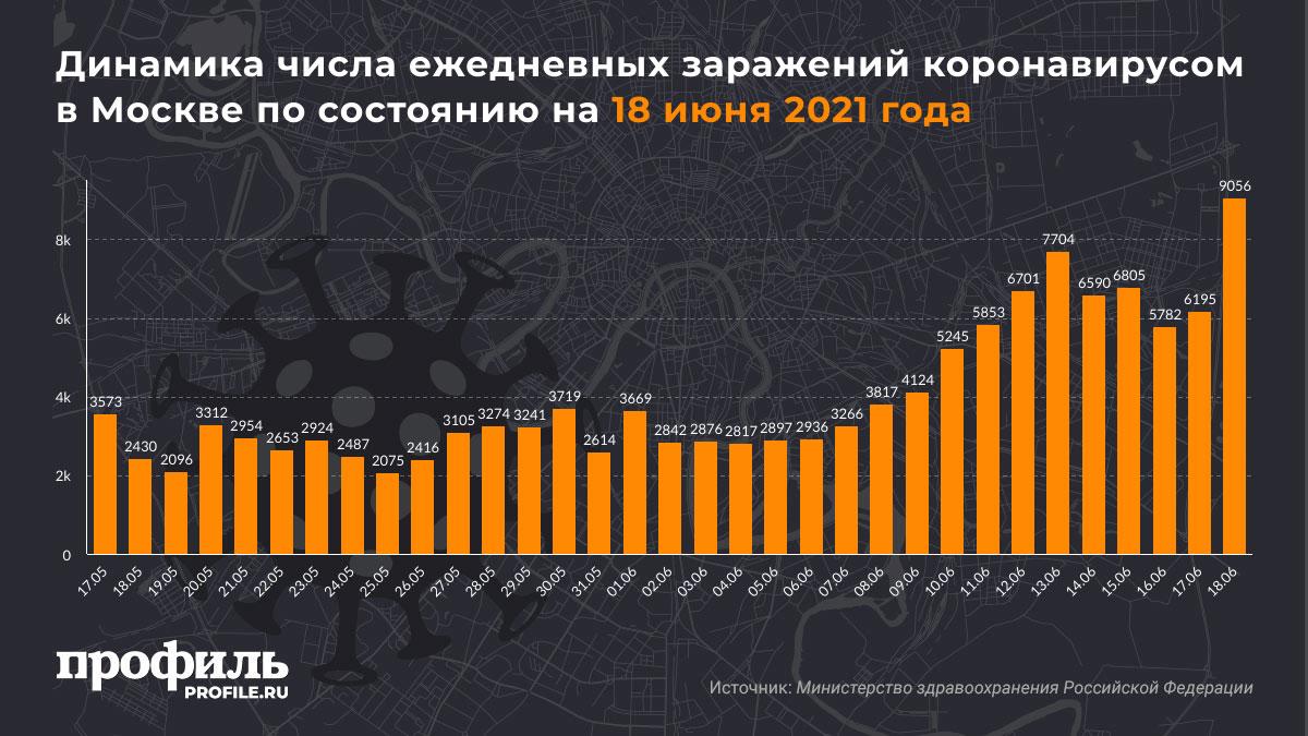Динамика числа ежедневных заражений коронавирусом в Москве по состоянию на 18 июня 2021 года