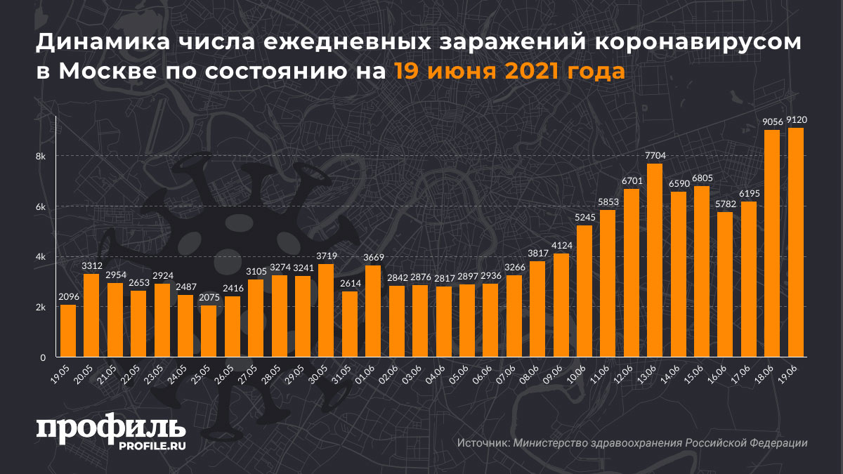 Динамика числа ежедневных заражений коронавирусом в Москве по состоянию на 19 июня 2021 года