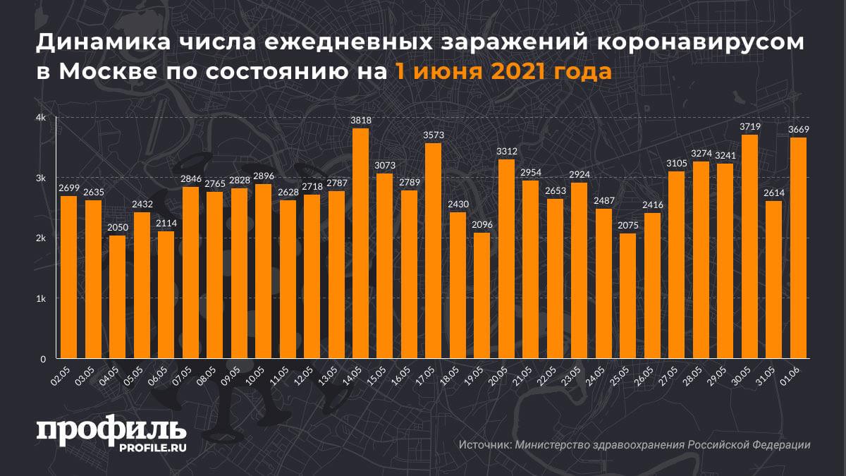 Динамика числа ежедневных заражений коронавирусом в Москве по состоянию на 1 июня 2021 года