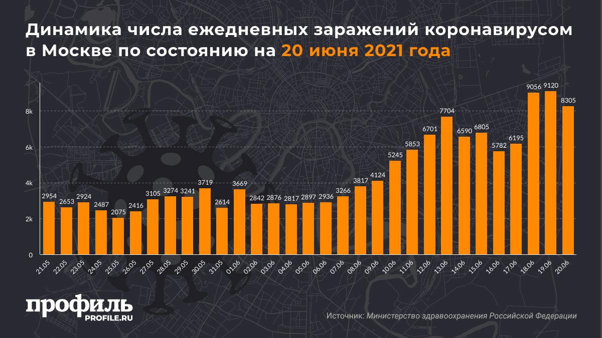 Динамика числа ежедневных заражений коронавирусом в Москве по состоянию на 20 июня 2021 года
