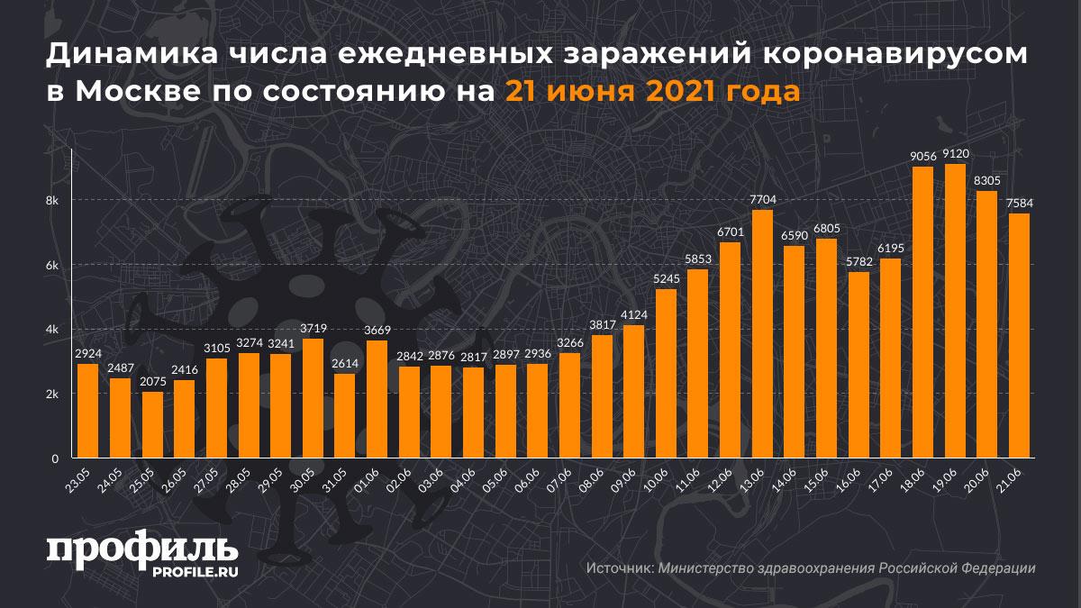 Динамика числа ежедневных заражений коронавирусом в Москве по состоянию на 21 июня 2021 года