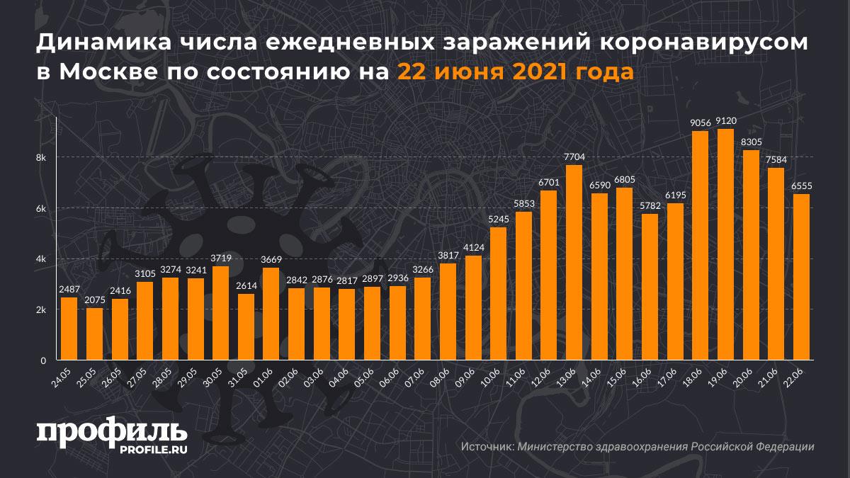 Динамика числа ежедневных заражений коронавирусом в Москве по состоянию на 22 июня 2021 года