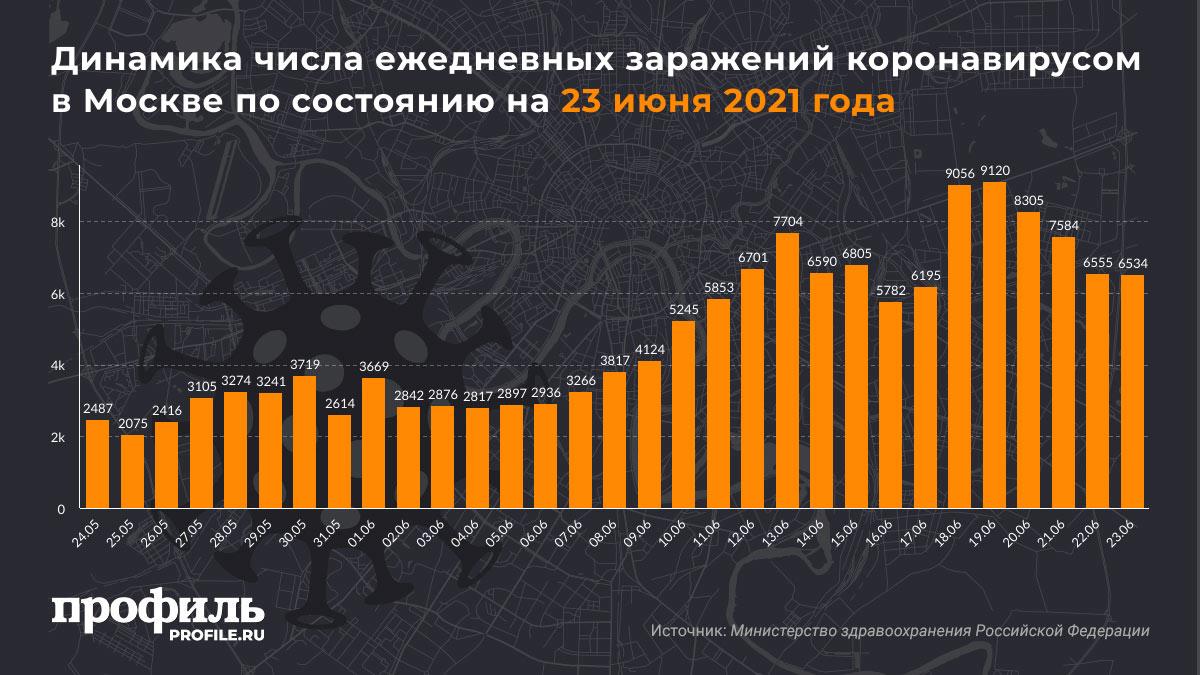 Динамика числа ежедневных заражений коронавирусом в Москве по состоянию на 23 июня 2021 года