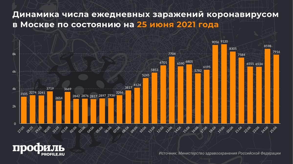 Динамика числа ежедневных заражений коронавирусом в Москве по состоянию на 25 июня 2021 года