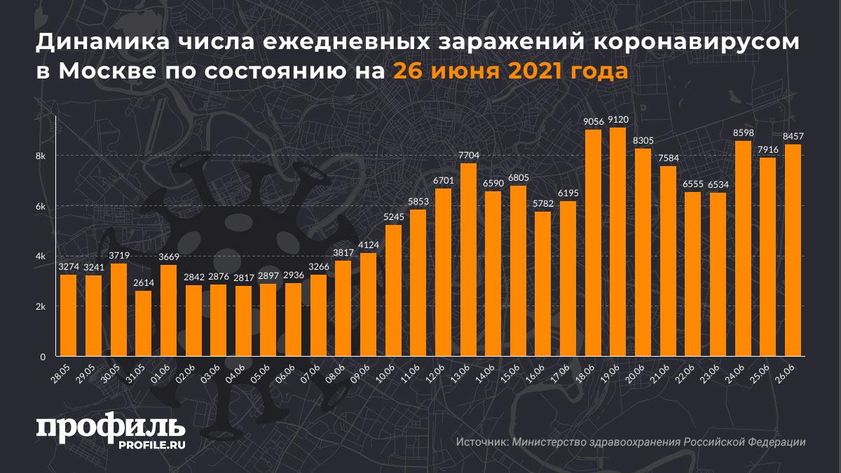 Динамика числа ежедневных заражений коронавирусом в Москве по состоянию на 26 июня 2021 года