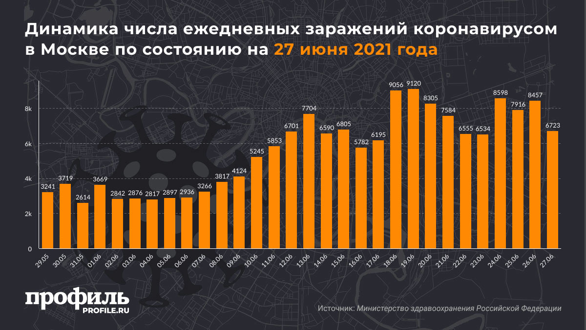 Динамика числа ежедневных заражений коронавирусом в Москве по состоянию на 27 июня 2021 года