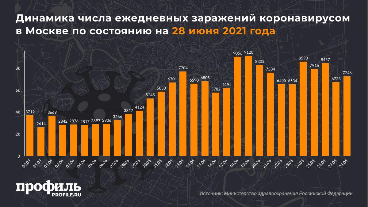 Динамика числа ежедневных заражений коронавирусом в Москве по состоянию на 28 июня 2021 года