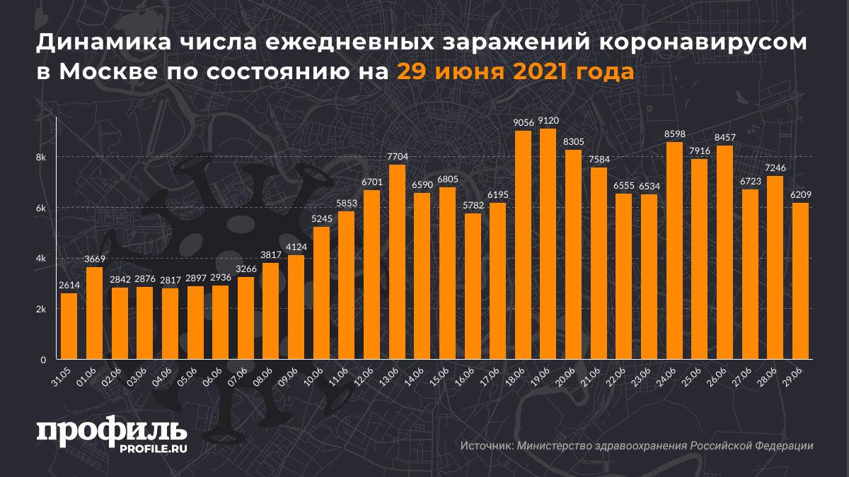Динамика числа ежедневных заражений коронавирусом в Москве по состоянию на 29 июня 2021 года
