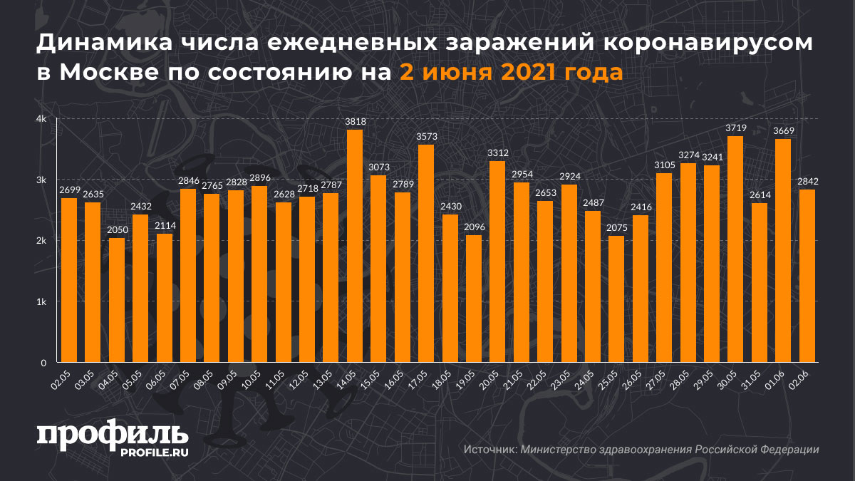 Динамика числа ежедневных заражений коронавирусом в Москве по состоянию на 2 июня 2021 года