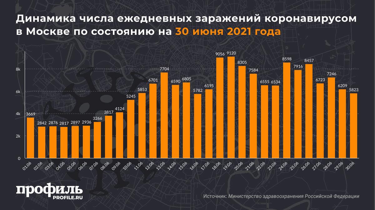 Динамика числа ежедневных заражений коронавирусом в Москва по состоянию на 30 июня 2021 года