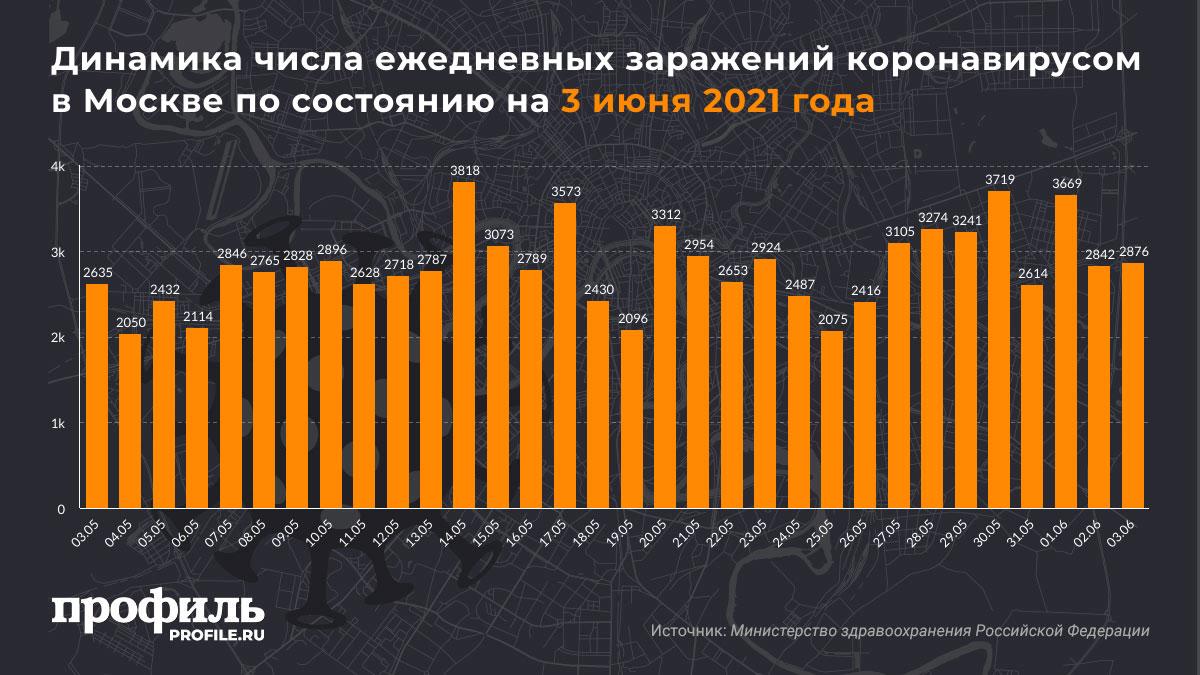 Динамика числа ежедневных заражений коронавирусом в Москве по состоянию на 3 июня 2021 года