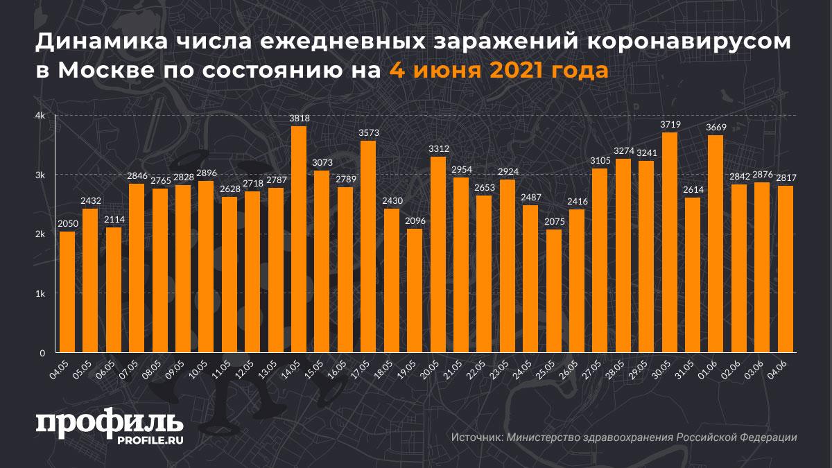 Динамика числа ежедневных заражений коронавирусом в Москве по состоянию на 4 июня 2021 года