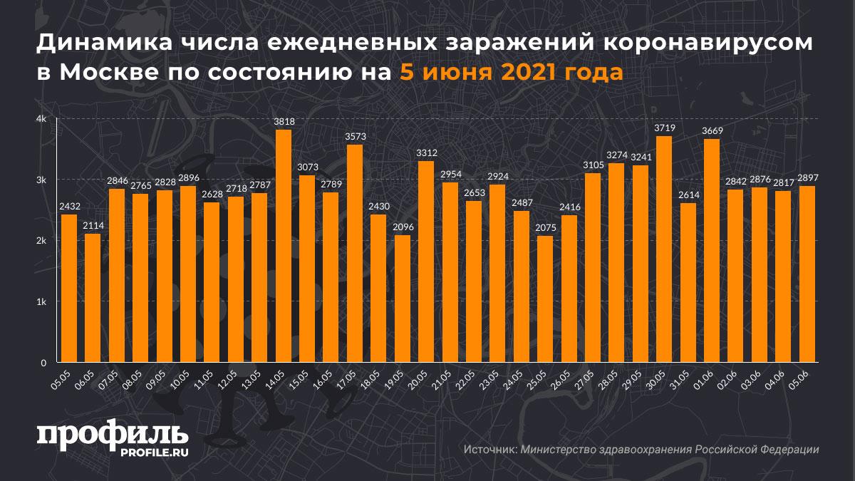 Динамика числа ежедневных заражений коронавирусом в Москве по состоянию на 5 июня 2021 года
