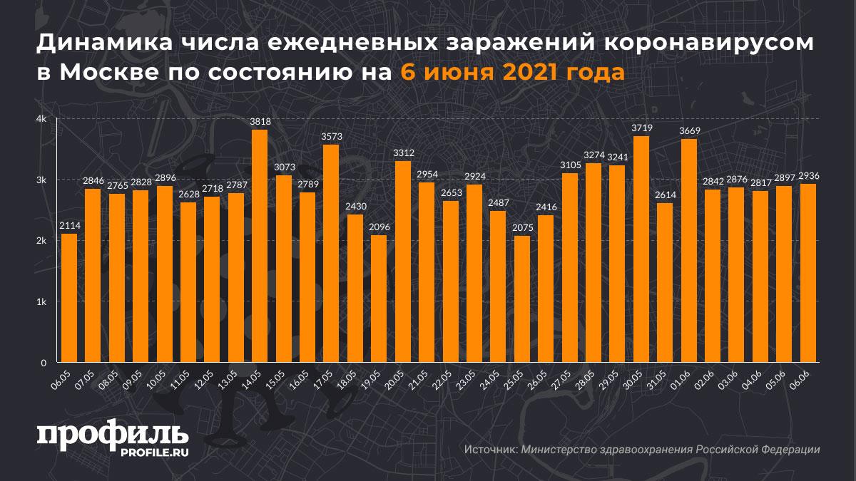Динамика числа ежедневных заражений коронавирусом в Москве по состоянию на 6 июня 2021 года
